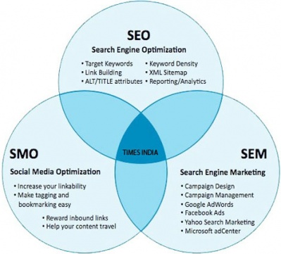 difference_between_seo_smo_and_sem